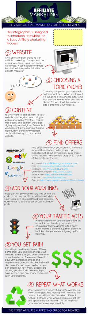 This infographic details the affiliate marketing process.